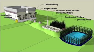 CC BY by Sustainable sanitation