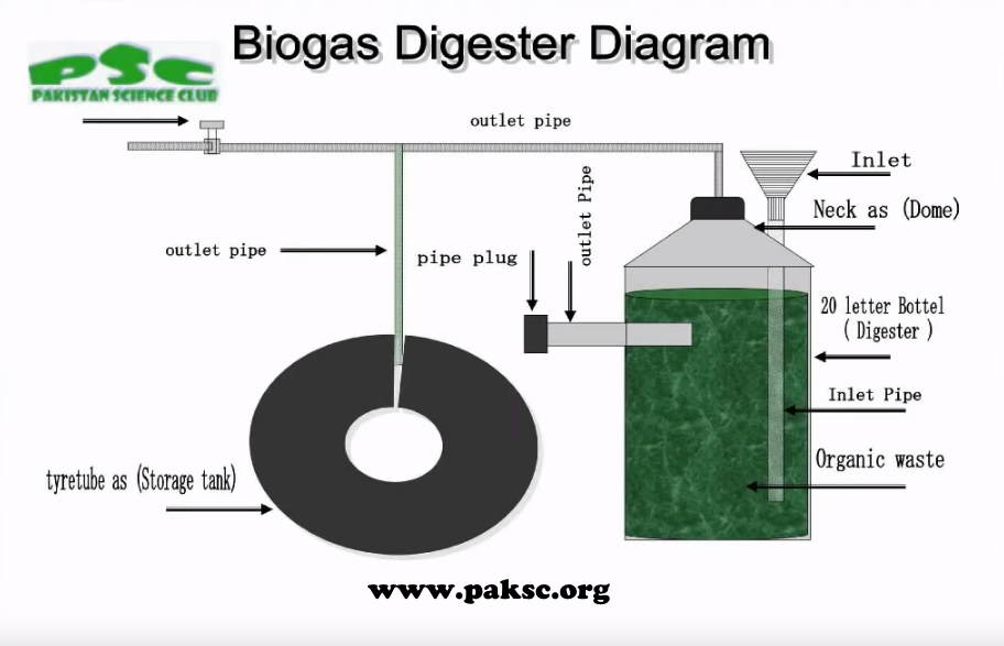 Experimental sized Cow Dung (Gobar) Gas Digester Design Diagram.